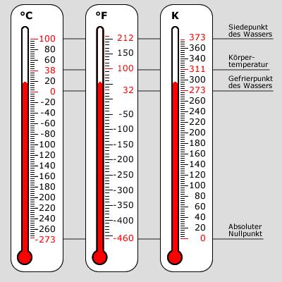 Die drei Temperaturskalen im Vergleich